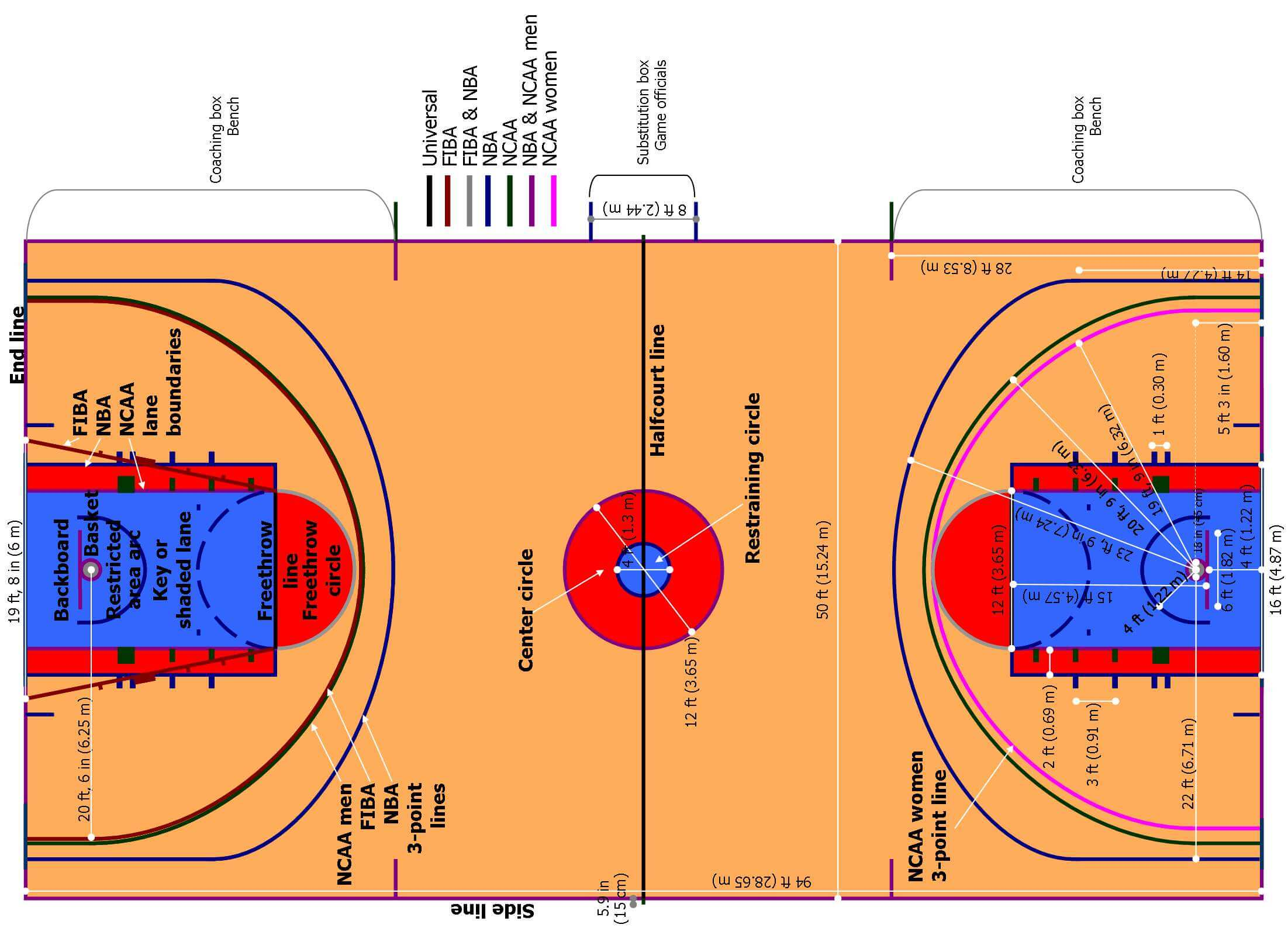 basketball court measurements