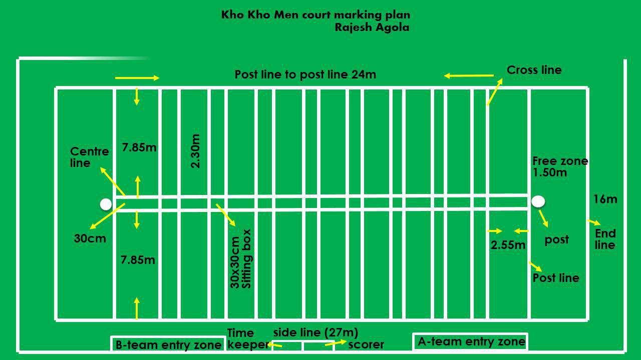 Kho-Kho field measurements