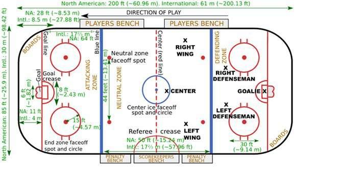 Para Ice Hockey rink