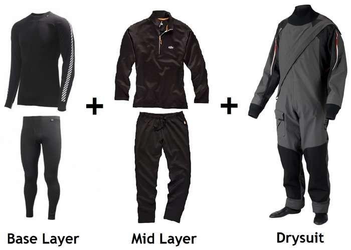 Drysuits Technology